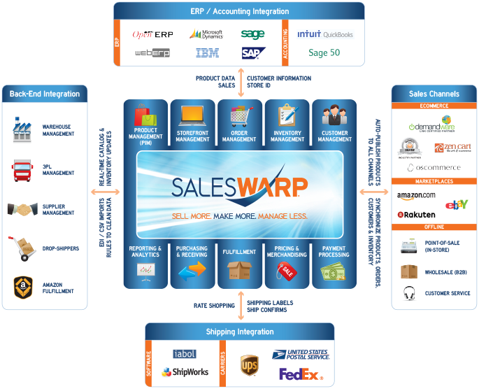 SalesWarp Storefront Management System - Sell More. Make More. Manage Less. Features: Product Management(PIM), Storefront Management, Order Management, Inventory Management, Customer Management, Reporting & Analytics, Purchasing & Receiving, Fulfillment, Pricing & Merchandising, Payment Processing, ERP & Accounting Integration, Warehouse & Supplier Integration, Shipping Integration, Multichannel eCommerce, Magento, Demandware, eBay, Amazon, Rakuten, POS, B2B, Call Centers