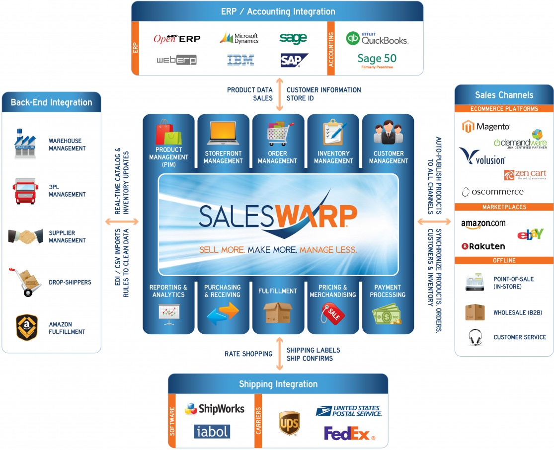 SalesWarp eCommerce Management Software: Sell More. Make More. Manage Less. Features: Product Management(PIM), Storefront Management, Order Management, Inventory Management, Customer Management, Reporting & Analytics, Purchasing & Receiving, Fulfillment, Pricing & Merchandising, Payment Processing, ERP & Accounting Integration, Warehouse & Supplier Integration, Shipping Integration, Omnichannel eCommerce, Multichannel eCommerce, Magento, Volusion, Demandware, osCommerce, eBay, Amazon, Rakuten, POS, B2B, Call Centers