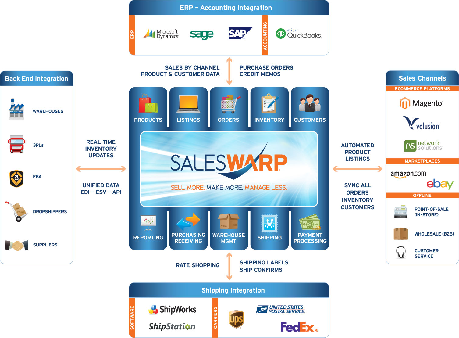SalesWarp Omnichannel Commerce Management Software eCosystem: Sell More. Make More. Manage Less. Features: Product Management(PIM), Product Listing, Order Management System (OMS), Inventory Management, Customer Management, Reporting & Analytics, Supplier Management, Purchasing & Receiving, Fulfillment, Warehouse Management, Payment Processing, ERP & Accounting Integration, Shipping Integration, Omnichannel Commerce, Back-end Integration, Multichannel Retail, Magento, Volusion, Network Solutions, eBay, Amazon, POS, B2B, Call Centers