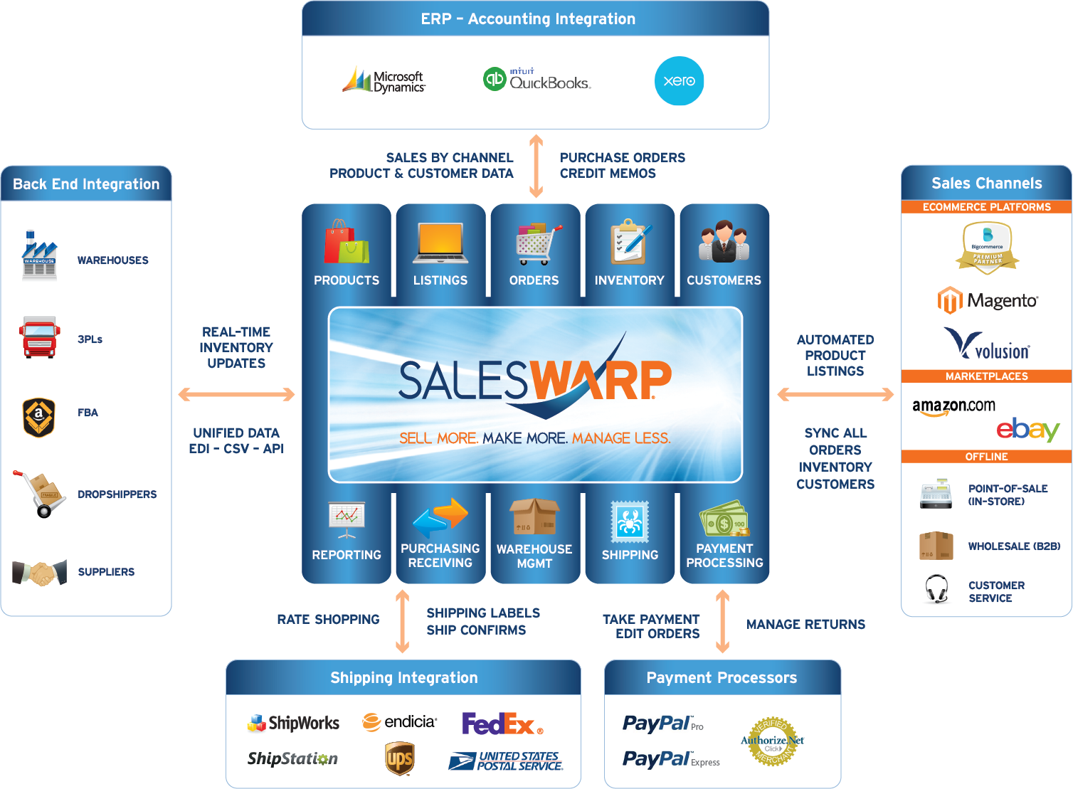 SalesWarp Omnichannel Commerce Management Software eCosystem: Sell More. Make More. Manage Less. Features: Product Management(PIM), Product Listing, Order Management System (OMS), Inventory Management, Customer Management, Reporting & Analytics, Supplier Management, Purchasing & Receiving, Fulfillment, Warehouse Management System (WMS), Payment Processing, ERP & Accounting Integration, Shipping Integration, Omnichannel Commerce, Back-end Integration, Multichannel Retail, Big Commerce, Magento, Volusion, eBay, Amazon, POS, B2B, Call Centers